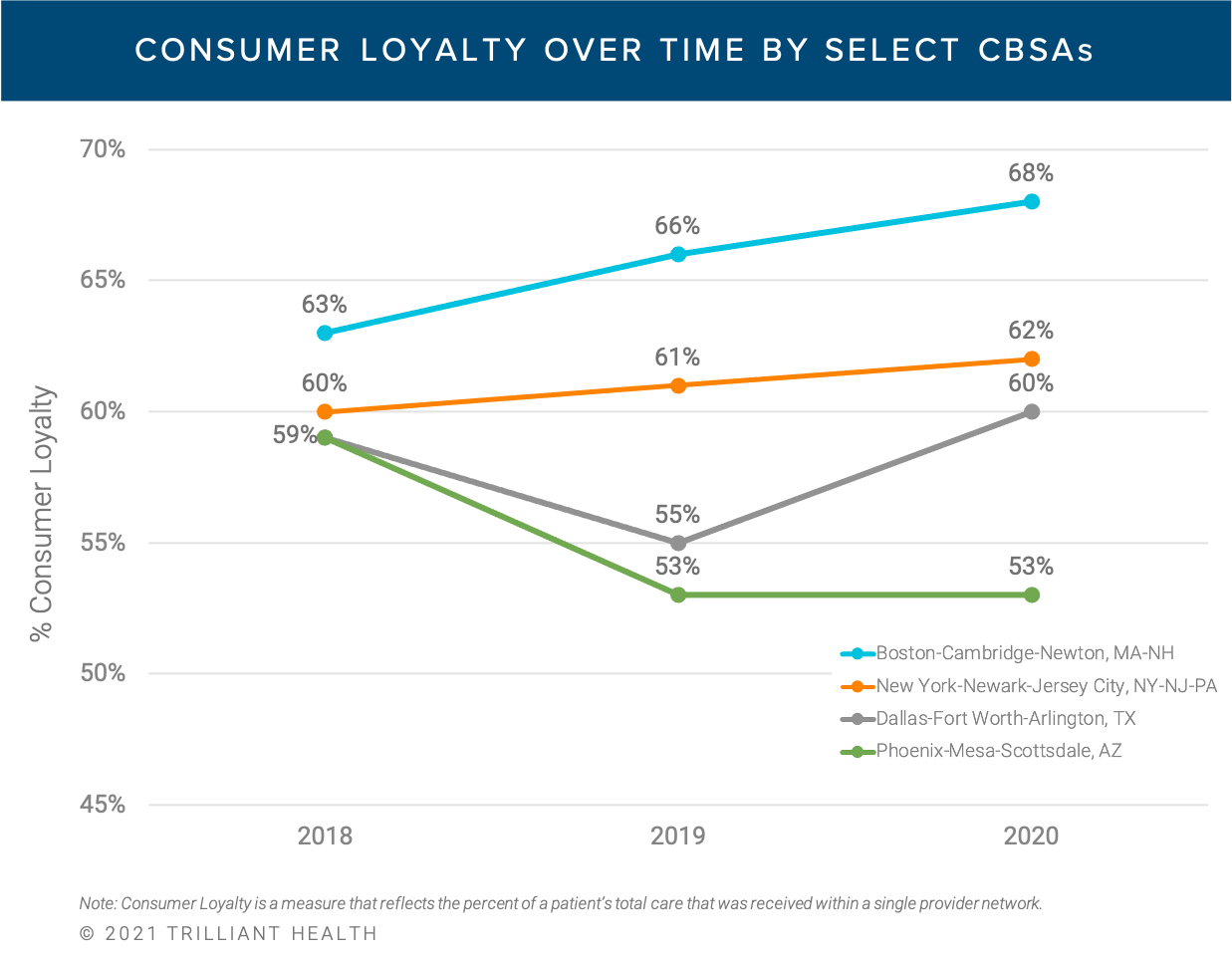 Consumer Loyalty Over Time by Select CBSAs-3