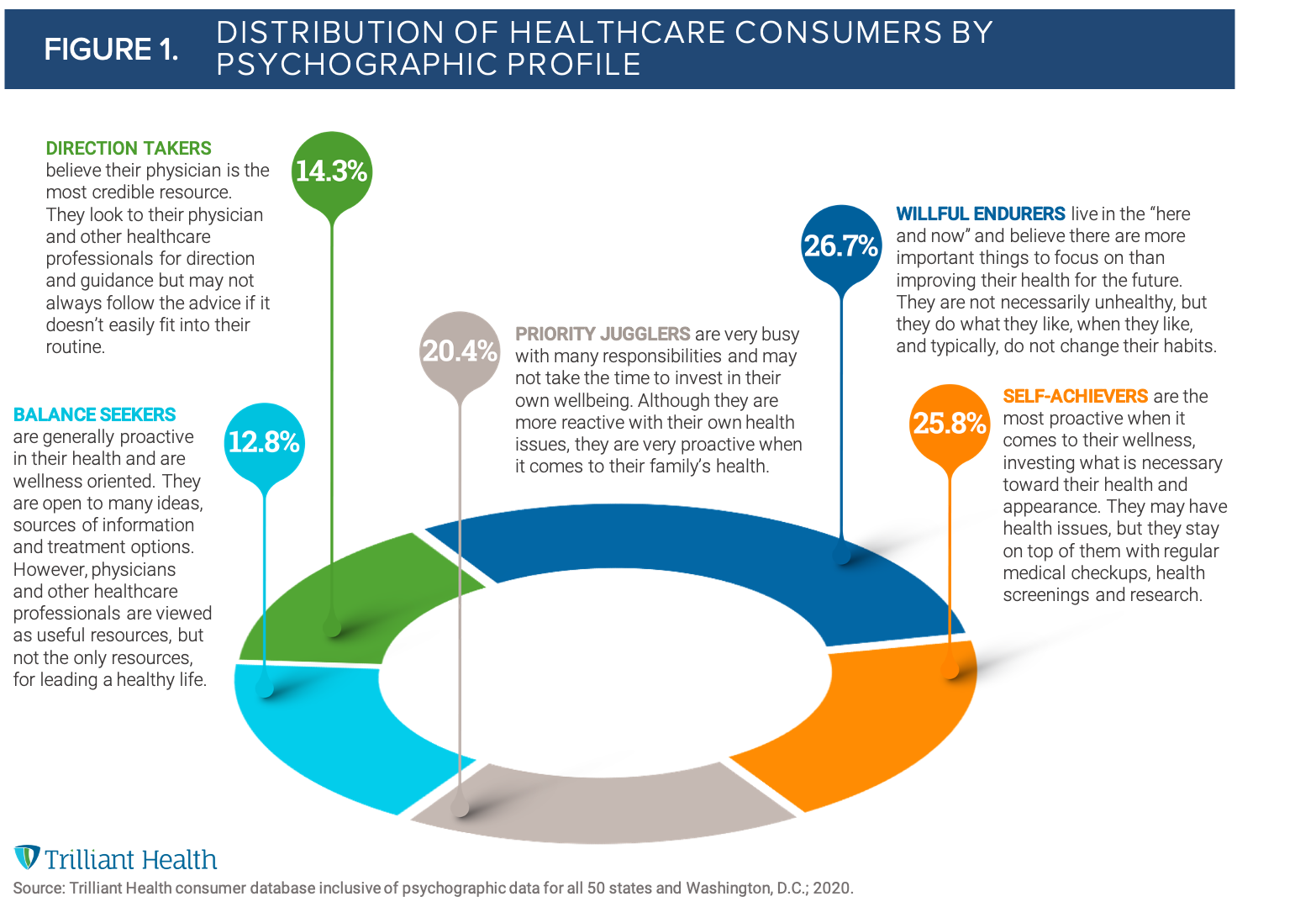 Distribution of Healthcare Consumers by Psychographic Profile-2