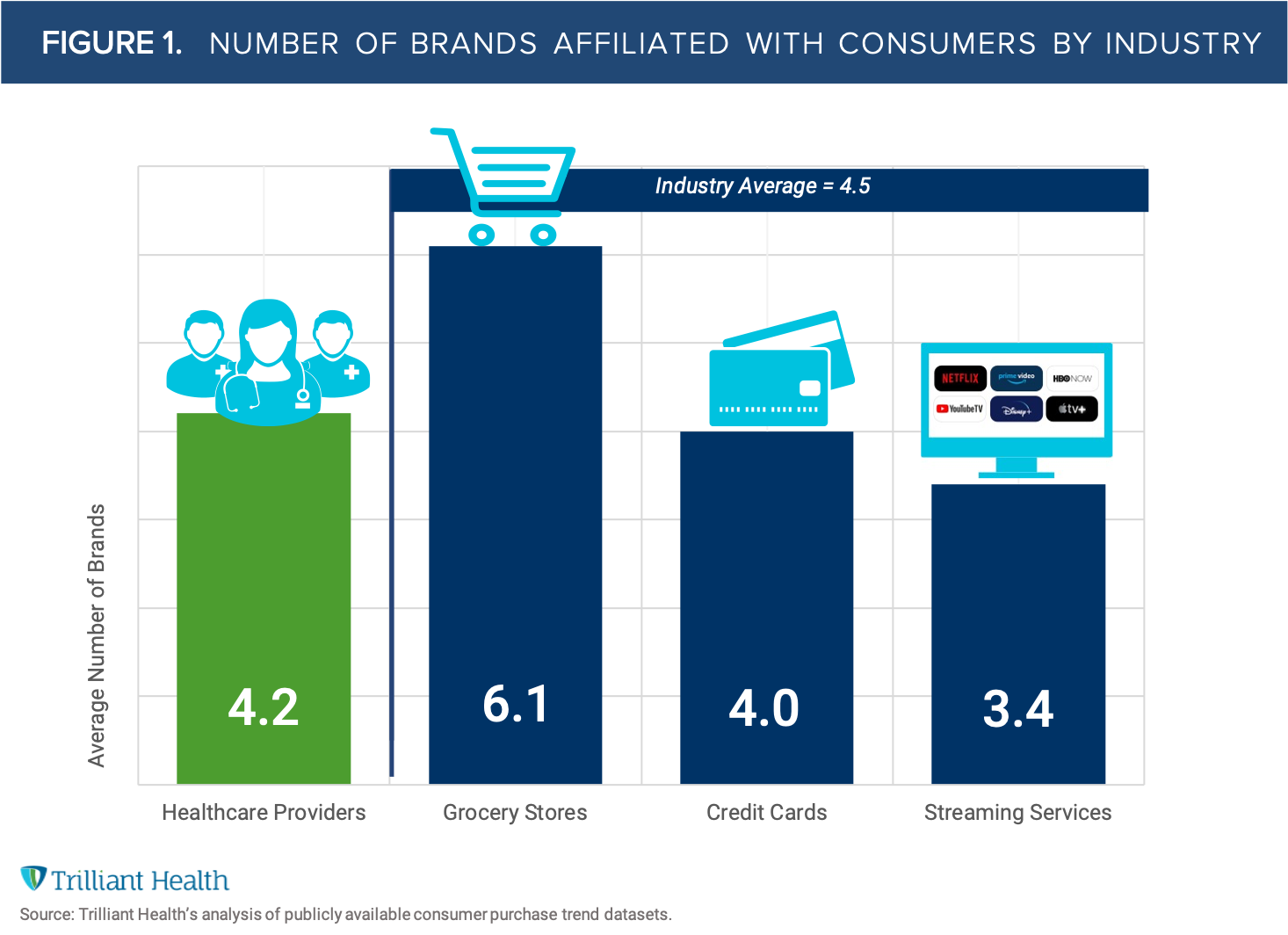 FIGURE 1 - Number of Brands Affiliated with Consumers by Industry_v2