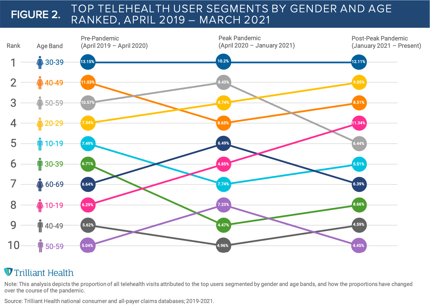 FIGURE 2_Telehealth Users by Gender and Age_FINAL