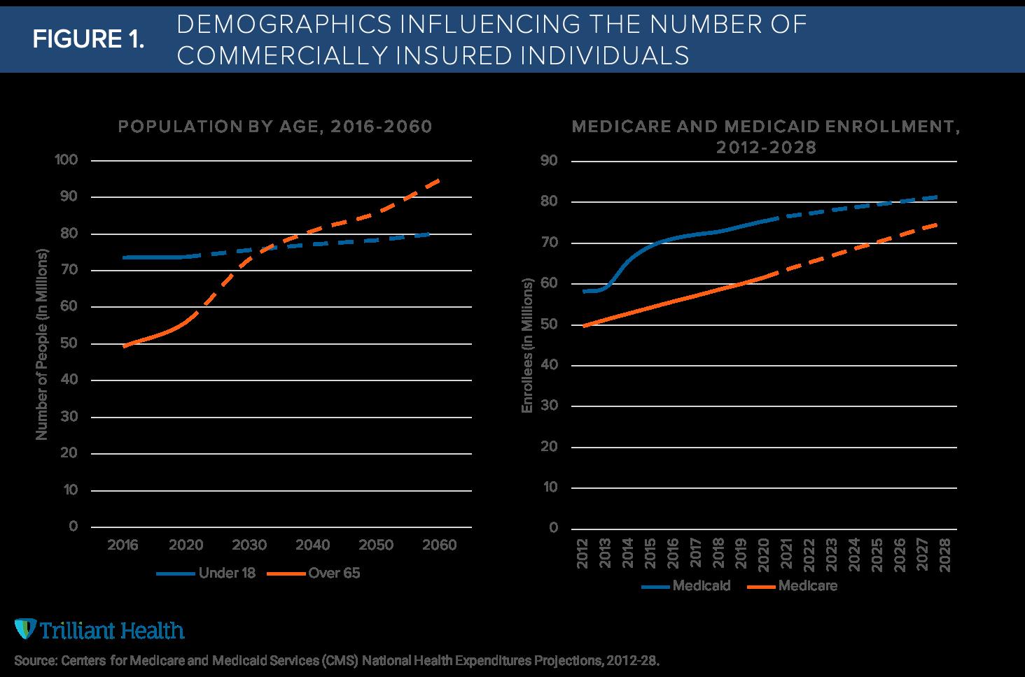 Figure1.Demographics